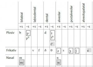 daenische-phonetik